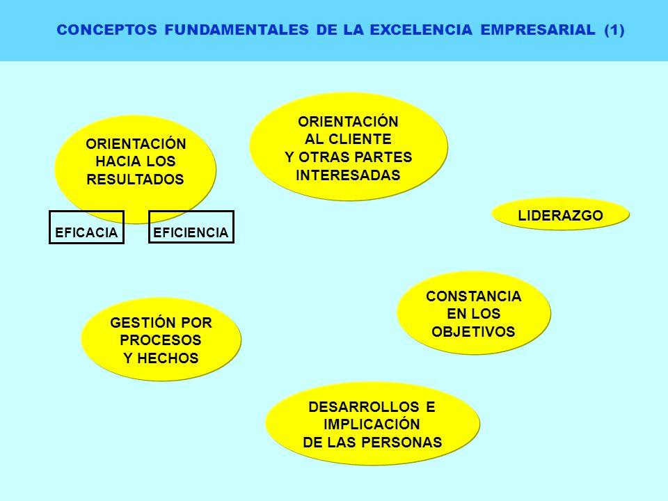 CONCEPTOS FUNDAMENTALES DE LA EXCELENCIA EMPRESARIAL (1) ORIENTACIÓN HACIA LOS RESULTADOS ORIENTACIÓN AL CLIENTE Y OTRAS PARTES INTERESADAS LIDERAZGO