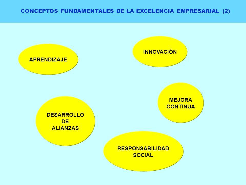 CONCEPTOS FUNDAMENTALES DE LA EXCELENCIA EMPRESARIAL (2) APRENDIZAJE INNOVACIÓN MEJORA CONTINUA DESARROLLO DE ALIANZAS RESPONSABILIDAD SOCIAL