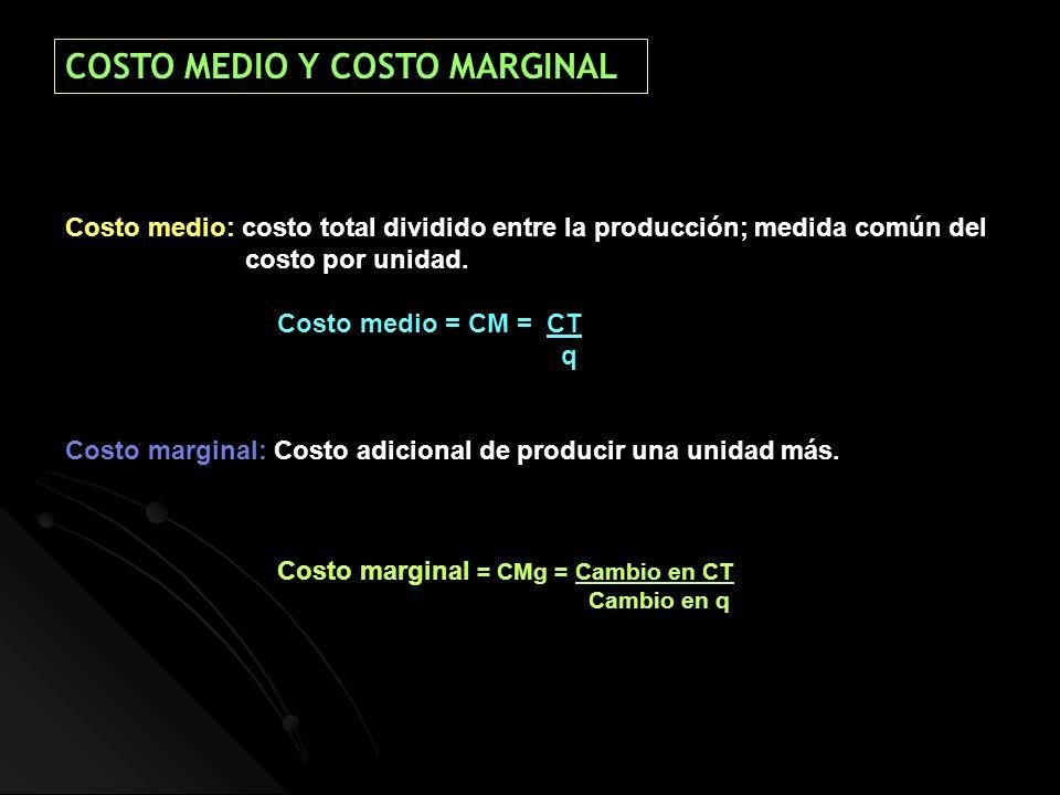 Costo medio: costo total dividido entre la producción; medida común del costo por unidad. Costo medio = CM = CT q Costo marginal: Costo adicional de p