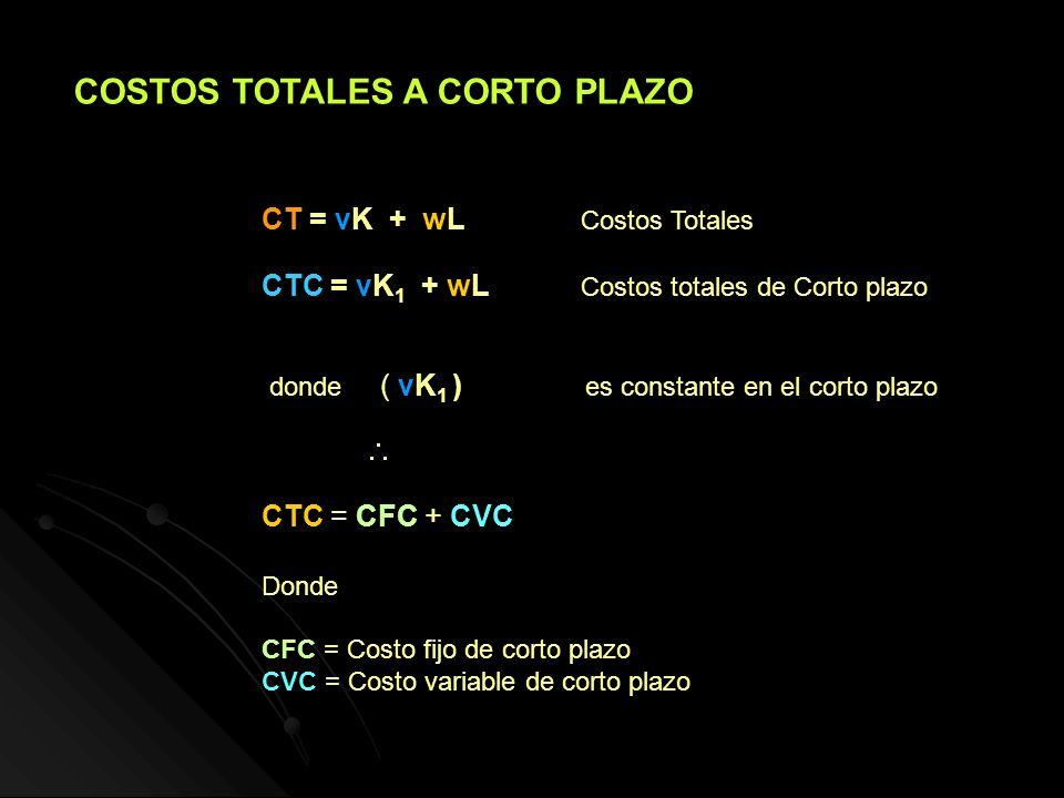 CT = vK + wL Costos Totales CTC = vK 1 + wL Costos totales de Corto plazo donde ( vK 1 ) es constante en el corto plazo CTC = CFC + CVC Donde CFC = Co
