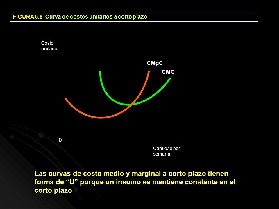 FIGURA 6.8 Curva de costos unitarios a corto plazo CMgC CMC Cantidad por semana Costo unitario 0 Las curvas de costo medio y marginal a corto plazo ti