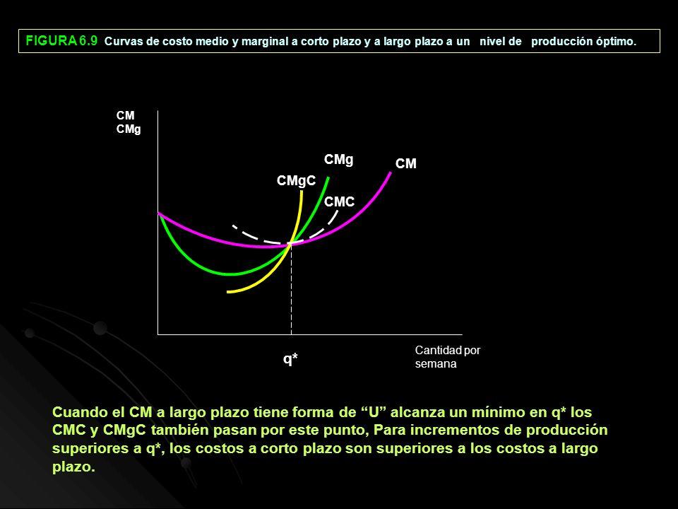 FIGURA 6.9 Curvas de costo medio y marginal a corto plazo y a largo plazo a un nivel de producción óptimo. q* CM CMg CMgC CMC Cantidad por semana CM C