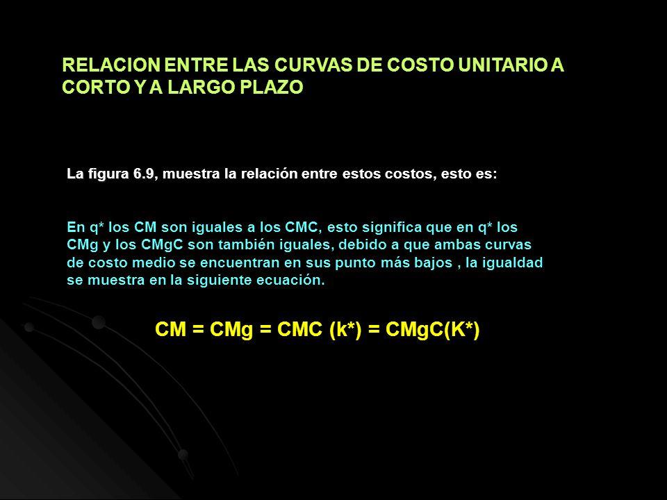 RELACION ENTRE LAS CURVAS DE COSTO UNITARIO A CORTO Y A LARGO PLAZO La figura 6.9 La figura 6.9, muestra la relación entre estos costos, esto es: En q