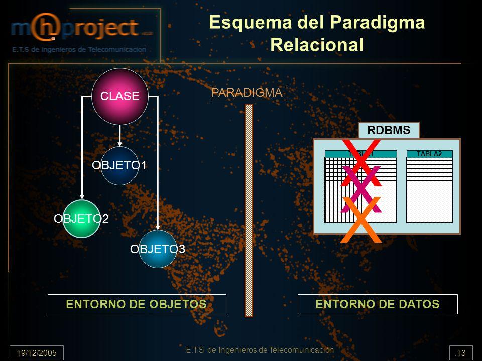 19/12/2005.13 E.T.S de Ingenieros de Telecomunicación Esquema del Paradigma Relacional RDBMS TABLA1TABLA2 OBJETO3 OBJETO1 OBJETO2 CLASE X X X ENTORNO