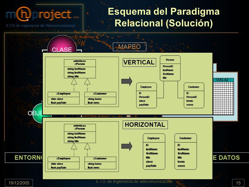19/12/2005.15 E.T.S de Ingenieros de Telecomunicación Esquema del Paradigma Relacional (Solución) CLASE ENTORNO DE OBJETOSENTORNO DE DATOS MAPEO RDBMS