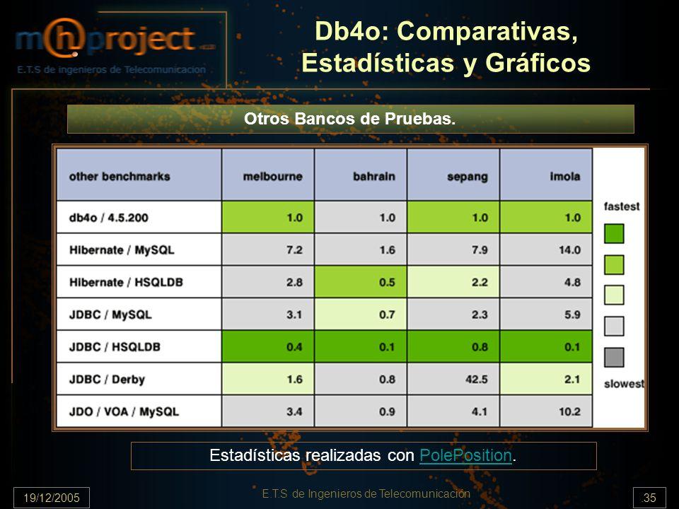 19/12/2005.35 E.T.S de Ingenieros de Telecomunicación Db4o: Comparativas, Estadísticas y Gráficos Otros Bancos de Pruebas. Estadísticas realizadas con