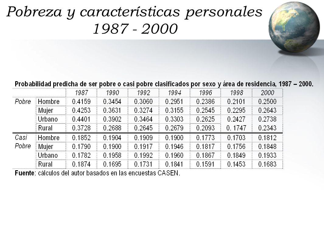 Pobreza y características personales 1987 - 2000