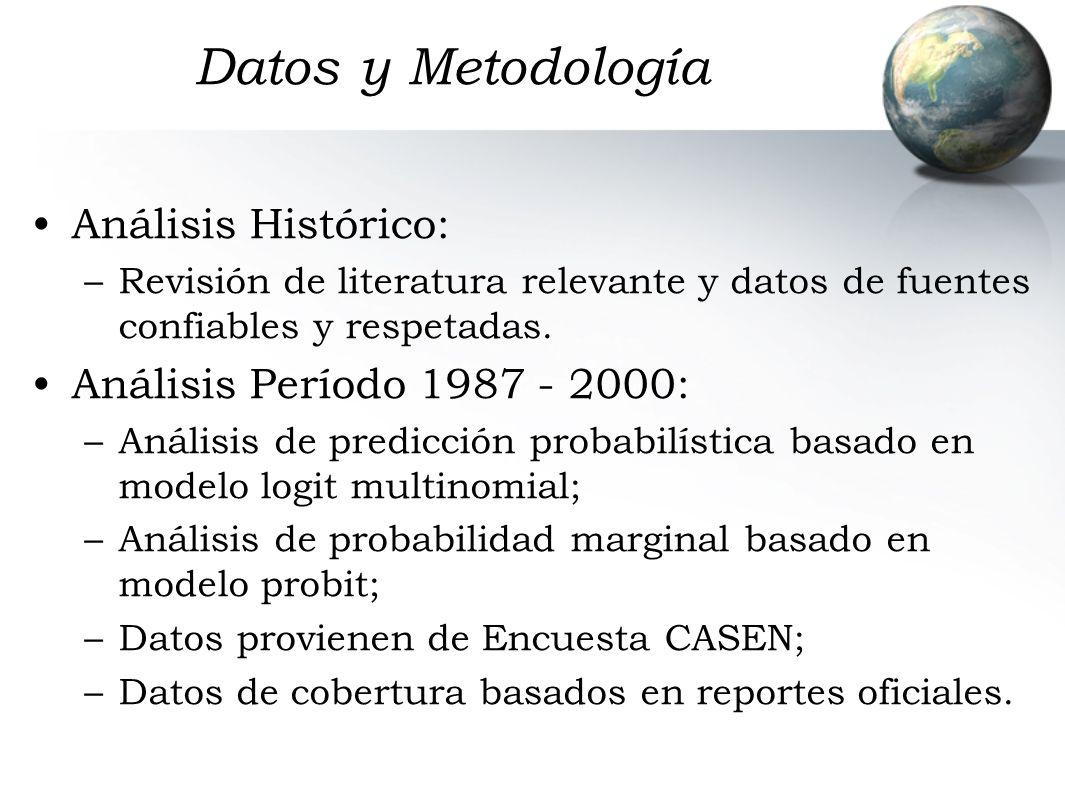 Datos y Metodología Análisis Histórico: –Revisión de literatura relevante y datos de fuentes confiables y respetadas.