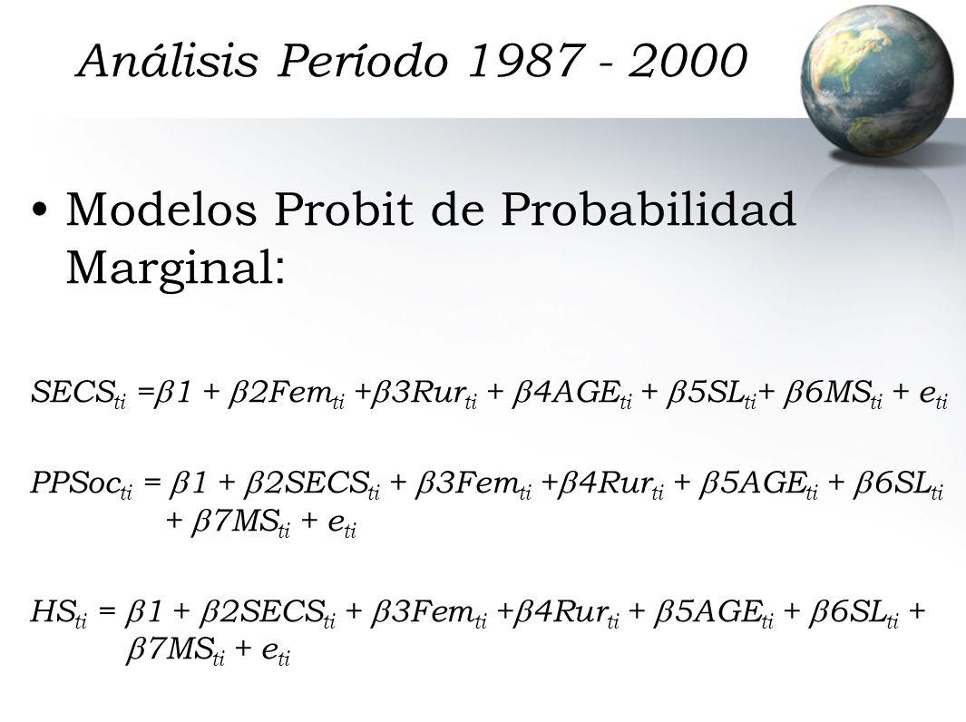 Análisis Período 1987 - 2000 Modelos Probit de Probabilidad Marginal : SECS ti = 1 + 2Fem ti + 3Rur ti + 4AGE ti + 5SL ti + 6MS ti + e ti PPSoc ti = 1 + 2SECS ti + 3Fem ti + 4Rur ti + 5AGE ti + 6SL ti + 7MS ti + e ti HS ti = 1 + 2SECS ti + 3Fem ti + 4Rur ti + 5AGE ti + 6SL ti + 7MS ti + e ti