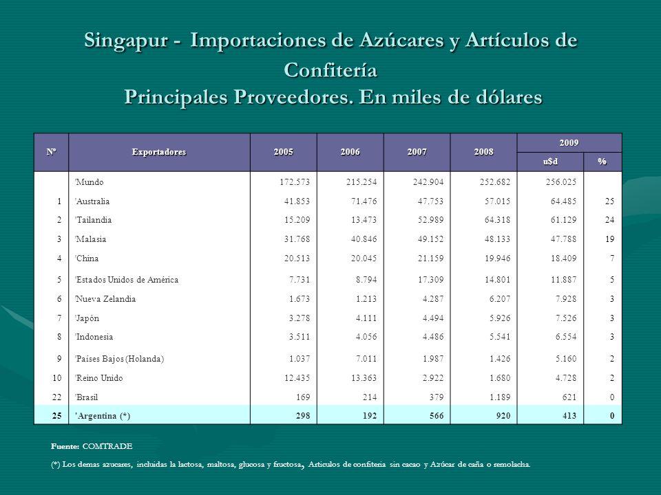 Singapur - Importaciones de Azúcares y Artículos de Confitería Principales Proveedores. En miles de dólares Fuente: COMTRADE (*) Los demas azucares, i