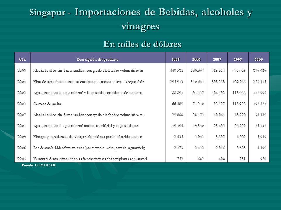 Singapur - Importaciones de Bebidas, alcoholes y vinagres En miles de dólares Fuente: COMTRADE Cód Descripción del producto 20052006200720082009 '2208