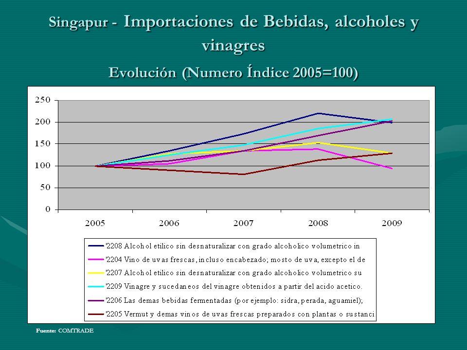 Singapur - Importaciones de Bebidas, alcoholes y vinagres Evolución (Numero Índice 2005=100) Fuente: COMTRADE