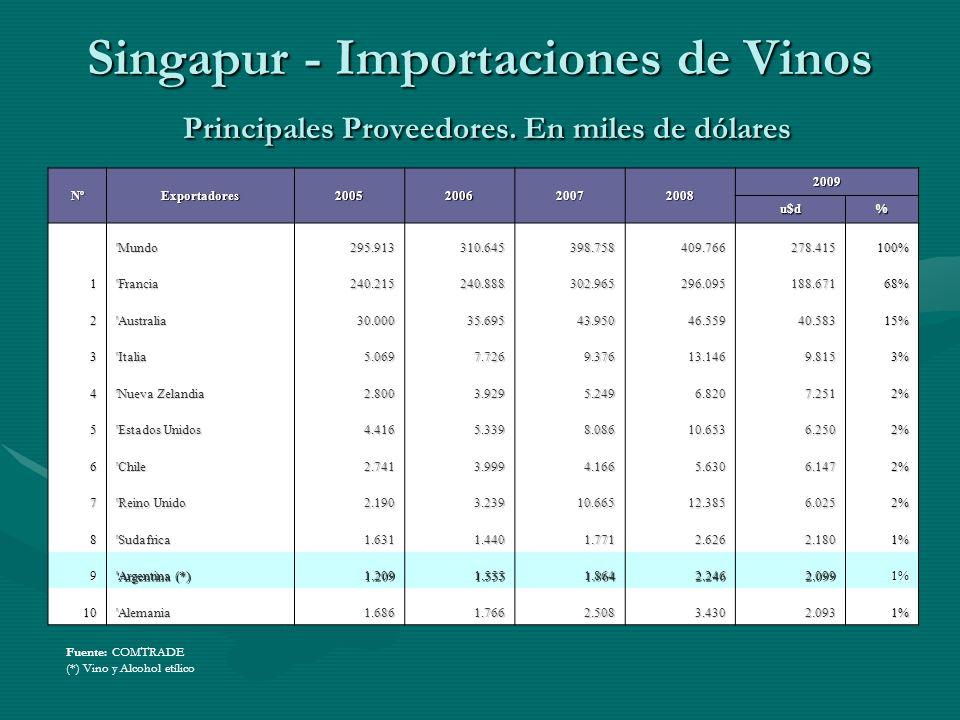 Singapur - Importaciones de Vinos Principales Proveedores. En miles de dólares Fuente: COMTRADE (*) Vino y Alcohol etílico NºExportadores2005200620072