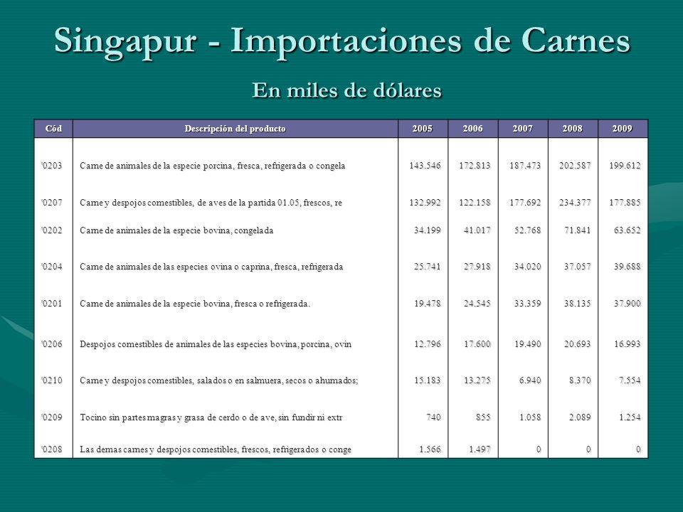 Singapur - Importaciones de Carnes En miles de dólares Fuente: COMTRADE Cód Descripción del producto 20052006200720082009 '0203 Carne de animales de l