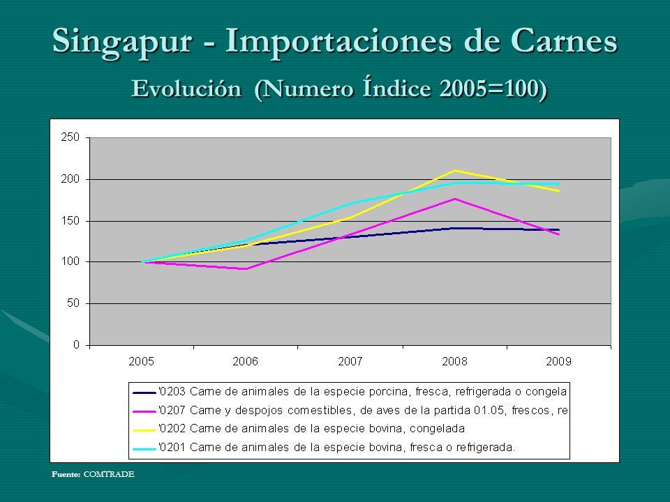 Singapur - Importaciones de Carnes Evolución (Numero Índice 2005=100) Fuente: COMTRADE