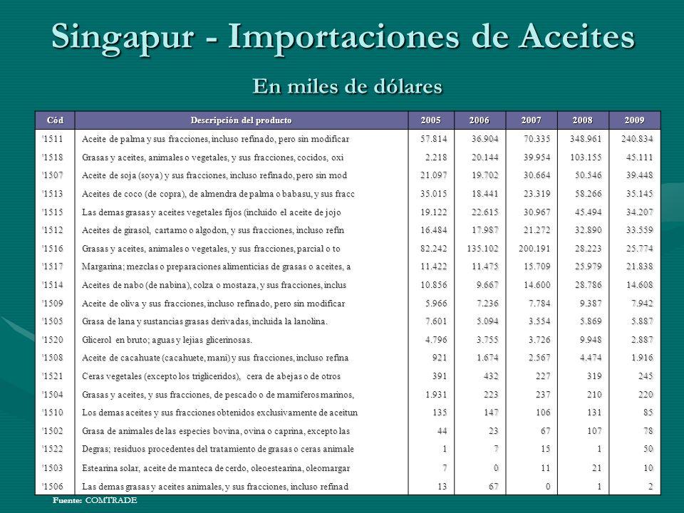 Singapur - Importaciones de Aceites En miles de dólares Fuente: COMTRADE Cód Descripción del producto 20052006200720082009 '1511 Aceite de palma y sus