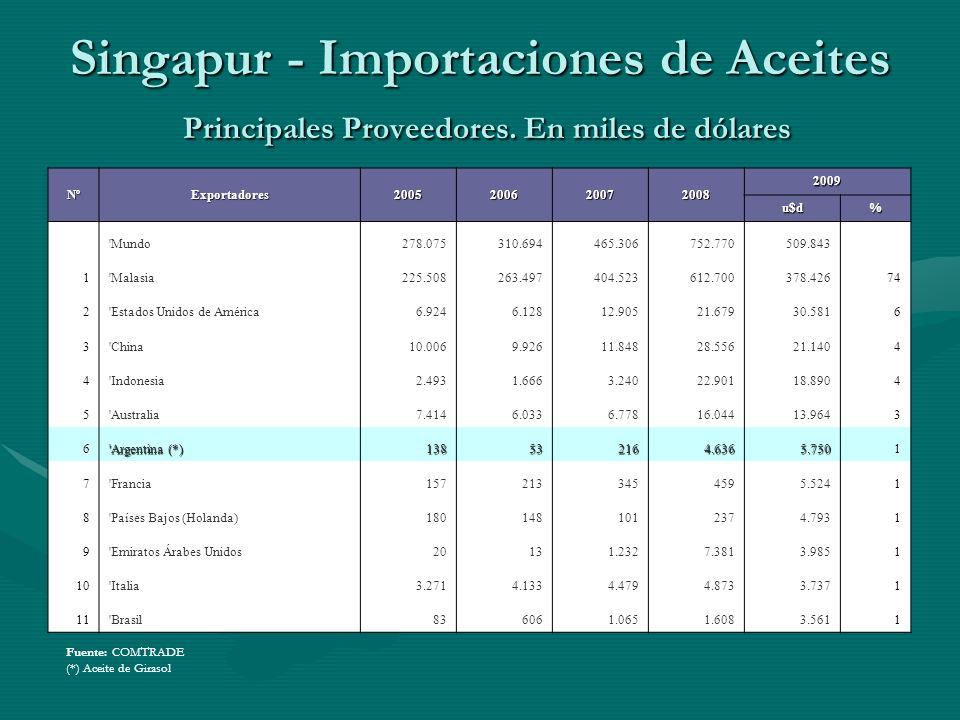Singapur - Importaciones de Aceites Principales Proveedores. En miles de dólares Fuente: COMTRADE (*) Aceite de Girasol NºExportadores2005200620072008