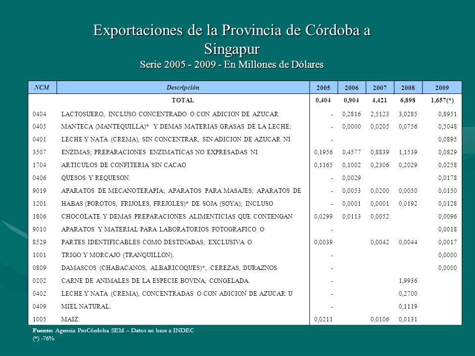 Participación de Córdoba en el total de las exportaciones nacionales a Singapur - Año 2009 TOTAL4,64% 0404 LACTOSUERO, INCLUSO CONCENTRADO O CON ADICION DE AZUCAR U OTRO 100,00% 0405 MANTECA (MANTEQUILLA)* Y DEMAS MATERIAS GRASAS DE LA LECHE; 97,47% 0401 LECHE Y NATA (CREMA), SIN CONCENTRAR, SIN ADICION DE AZUCAR NI 32,54% 3507 ENZIMAS; PREPARACIONES ENZIMATICAS NO EXPRESADAS NI 6,21% 1704 ARTICULOS DE CONFITERIA SIN CACAO 50,11% 0406 QUESOS Y REQUESON.
