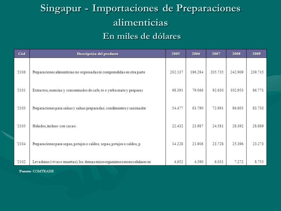Singapur - Importaciones de Preparaciones alimenticias En miles de dólares Fuente: COMTRADE Cód Descripción del producto 20052006200720082009 '2106 Pr