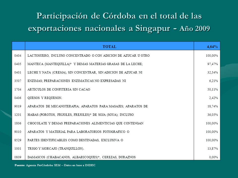 Exportaciones de la Provincia de Córdoba a Singapur Primer Semestre 2010 - En Millones de Dólares y Porcentaje de Participación NCMDescripción Junio 2010 Porcentaje TOTAL 2,41100% 3507ENZIMAS; PREPARACIONES ENZIMATICAS NO EXPRESADAS NI1,286553,447% 0404LACTOSUERO, INCLUSO CONCENTRADO O CON ADICION DE AZUCAR U OTRO0,490620,382% 0405MANTECA (MANTEQUILLA)* Y DEMAS MATERIAS GRASAS DE LA LECHE;0,381715,858% 1512ACEITES DE GIRASOL, CARTAMO O ALGODON0,12625,243% 0406QUESOS Y REQUESON.0,06612,747% 1704ARTICULOS DE CONFITERIA SIN CACAO0,02100,874% 8529PARTES IDENTIFICABLES COMO DESTINADAS, EXCLUSIVA O0,01800,748% 8413BOMBAS PARA LIQUIDOS, INCLUSO CON DISPOSITIVO MEDIDOR0,00510,211% 9019APARATOS DE MECANOTERAPIA; APARATOS PARA MASAJES; APARATOS DE0,00500,208% 1201HABAS (POROTOS, FRIJOLES, FREJOLES)* DE SOJA (SOYA); INCLUSO0,00400,167% 9010APARATOS Y MATERIAL PARA LABORATORIOS FOTOGRAFICO O0,00180,076% 1206SEMILLA DE GIRASOL, INCLUSO QUEBRANTADA.0,00090,039% 0809DAMASCOS (CHABACANOS, ALBARICOQUES)*, CEREZAS, DURAZNOS0,00000,000% Fuente: Agencia ProCórdoba SEM – Datos en base a INDEC
