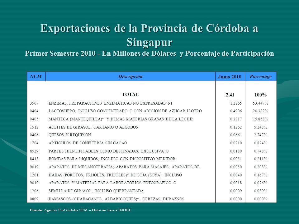 Exportaciones de la Provincia de Córdoba a Singapur Primer Semestre 2010 - En Millones de Dólares y Porcentaje de Participación NCMDescripción Junio 2