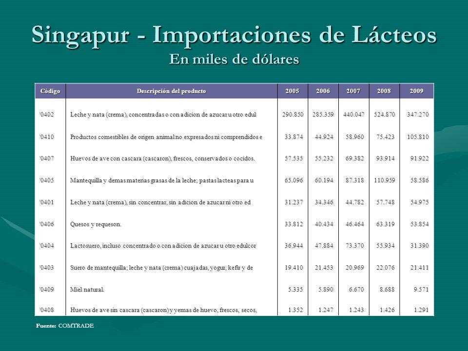 Singapur - Importaciones de Lácteos En miles de dólares Código Descripción del producto 20052006200720082009 '0402 Leche y nata (crema), concentradas