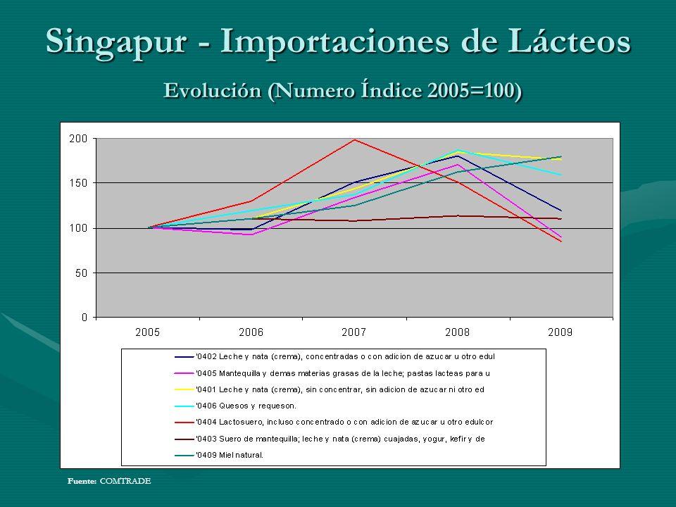 Singapur - Importaciones de Lácteos Evolución (Numero Índice 2005=100) Fuente: COMTRADE