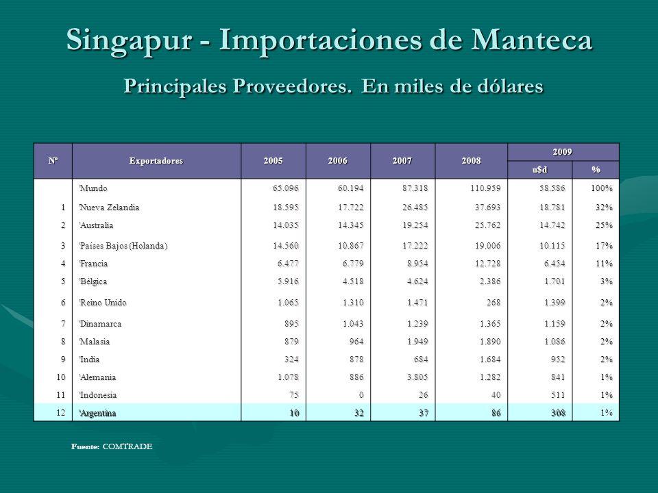 Singapur - Importaciones de Manteca Principales Proveedores. En miles de dólares Fuente: COMTRADE NºExportadores2005200620072008 2009 u$d% 'Mundo65.09
