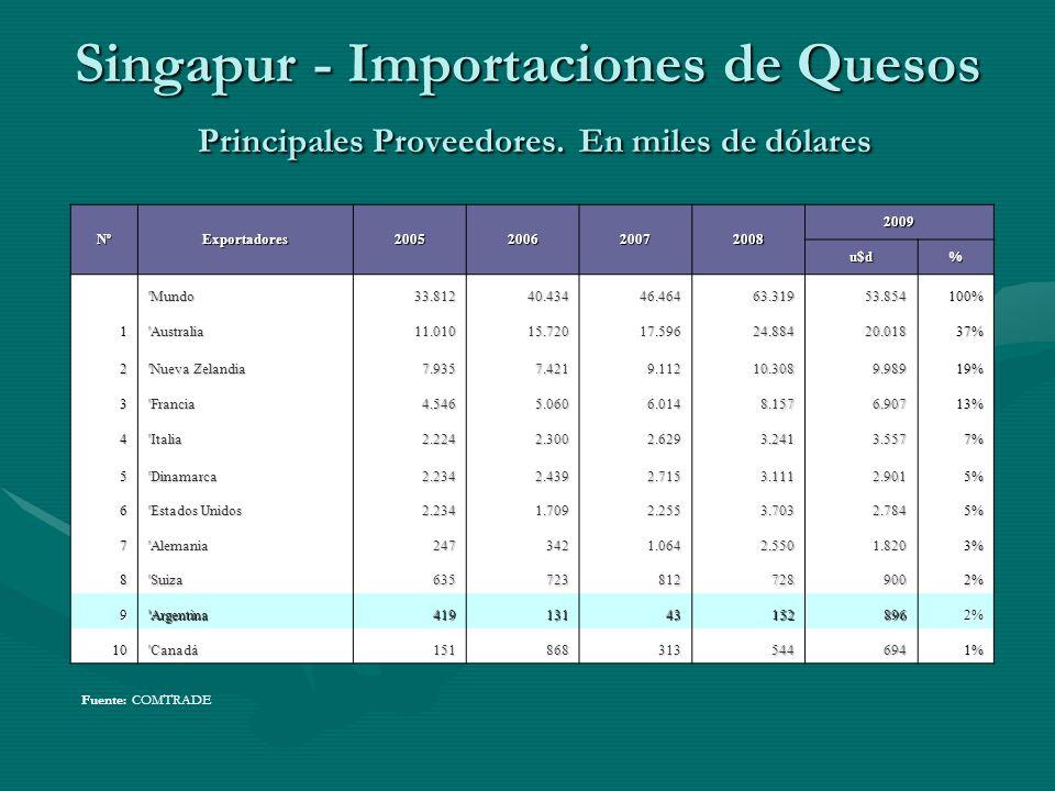 Singapur - Importaciones de Quesos Principales Proveedores. En miles de dólares Fuente: COMTRADE NºExportadores2005200620072008 2009 u$d% 'Mundo33.812