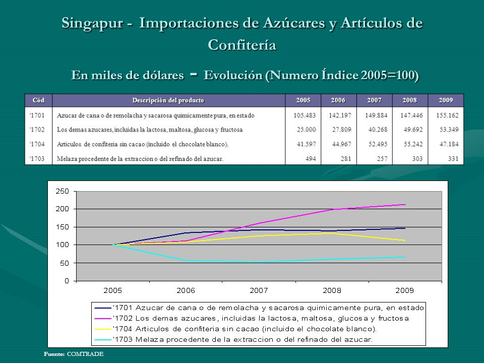 Singapur - Importaciones de Azúcares y Artículos de Confitería En miles de dólares - Evolución (Numero Índice 2005=100) Fuente: COMTRADECód Descripció