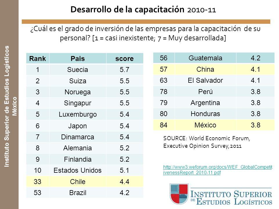 Instituto Superior de Estudios Logísticos México SOURCE: World Economic Forum, Executive Opinion Survey,2011 http://www3.weforum.org/docs/WEF_GlobalCompetit ivenessReport_2010-11.pdf Desarrollo de la capacitación 2010-11 ¿Cuál es el grado de inversión de las empresas para la capacitación de su personal.