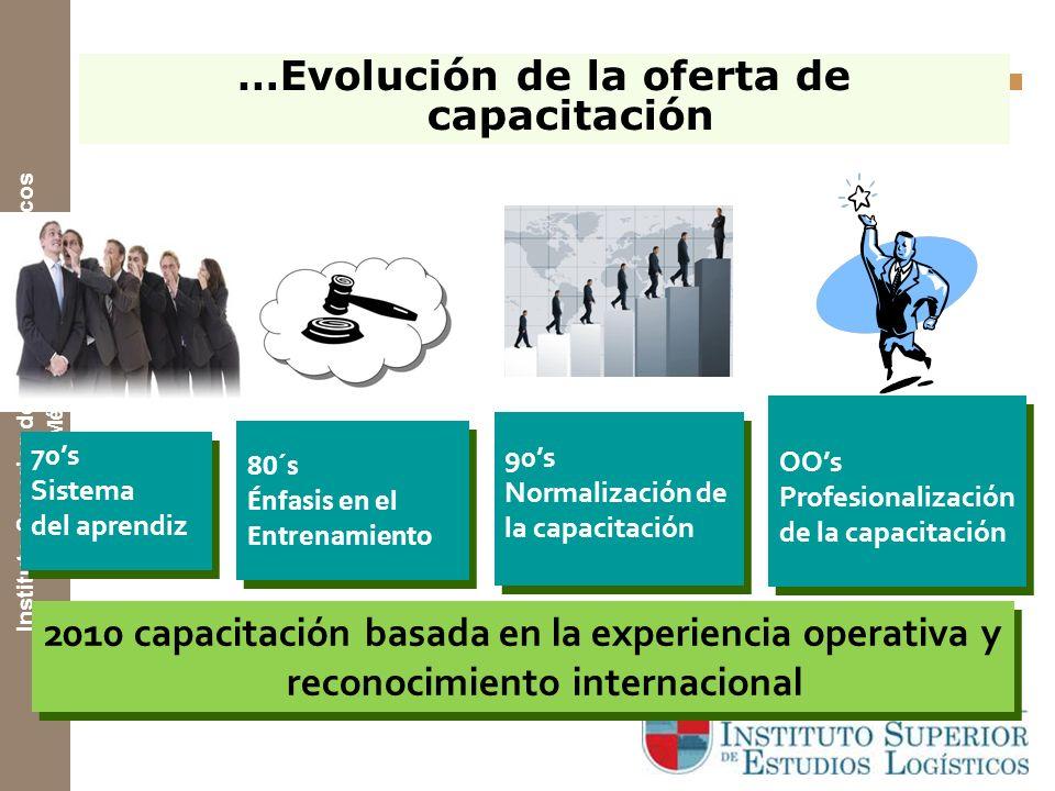 Instituto Superior de Estudios Logísticos México Tendencias Mundiales 5. Tecnologías e Integración de sistemas. … y crecimiento del comercio electróni
