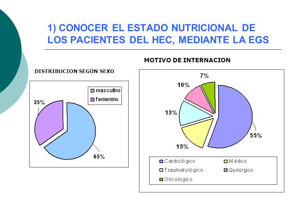 1) CONOCER EL ESTADO NUTRICIONAL DE LOS PACIENTES DEL HEC, MEDIANTE LA EGS DISTRIBUCION SEGÚN SEXO MOTIVO DE INTERNACION