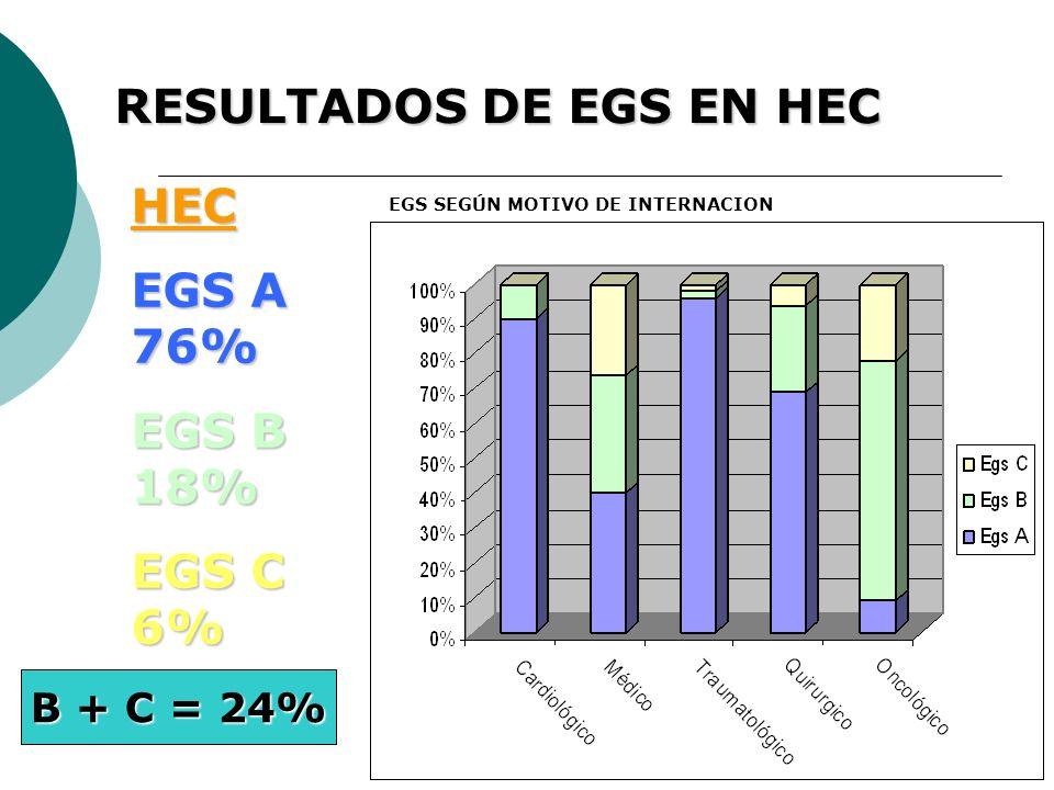 HEC EGS A 76% EGS B 18% EGS C 6% RESULTADOS DE EGS EN HEC EGS SEGÚN MOTIVO DE INTERNACION B + C = 24%