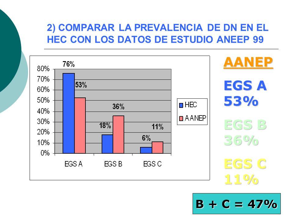 2) COMPARAR LA PREVALENCIA DE DN EN EL HEC CON LOS DATOS DE ESTUDIO ANEEP 99 AANEP EGS A 53% EGS B 36% EGS C 11% B + C = 47%