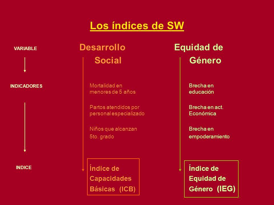 Los índices de SW Desarrollo Equidad de Social Género Mortalidad enBrecha en menores de 5 años educación Partos atendidos porBrecha en act. personal e
