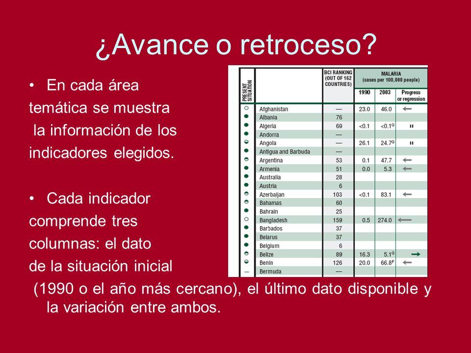 ¿Avance o retroceso? En cada área temática se muestra la información de los indicadores elegidos. Cada indicador comprende tres columnas: el dato de l