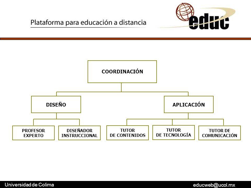 educweb@ucol.mx Universidad de Colima COORDINACIÓN APLICACIÓNDISEÑO PROFESOR EXPERTO DISEÑADOR INSTRUCCIONAL TUTOR DE CONTENIDOS TUTOR DE COMUNICACIÓN