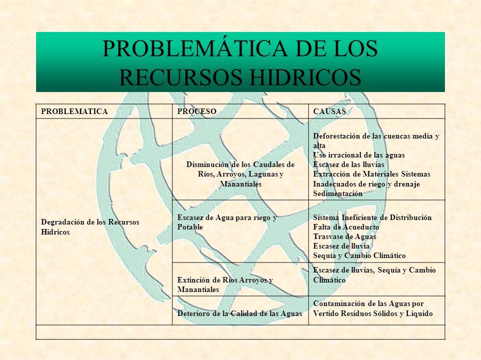 PROBLEMÁTICA DE LOS RECURSOS HIDRICOS PROBLEMATICAPROCESOCAUSAS Degradación de los Recursos Hidricos Disminución de los Caudales de Ríos, Arroyos, Lagunas y Manantiales Deforestación de las cuencas media y alta Uso irracional de las aguas Escasez de las lluvias Extracción de Materiales Sistemas Inadecuados de riego y drenaje Sedimentación Escasez de Agua para riego y Potable Sistema Ineficiente de Distribución Falta de Acueducto Trasvase de Aguas Escasez de lluvia Sequía y Cambio Climático Extinción de Ríos Arroyos y Manantiales Escasez de lluvias, Sequía y Cambio Climático Deterioro de la Calidad de las Aguas Contaminación de las Aguas por Vertido Residuos Sólidos y Liquido