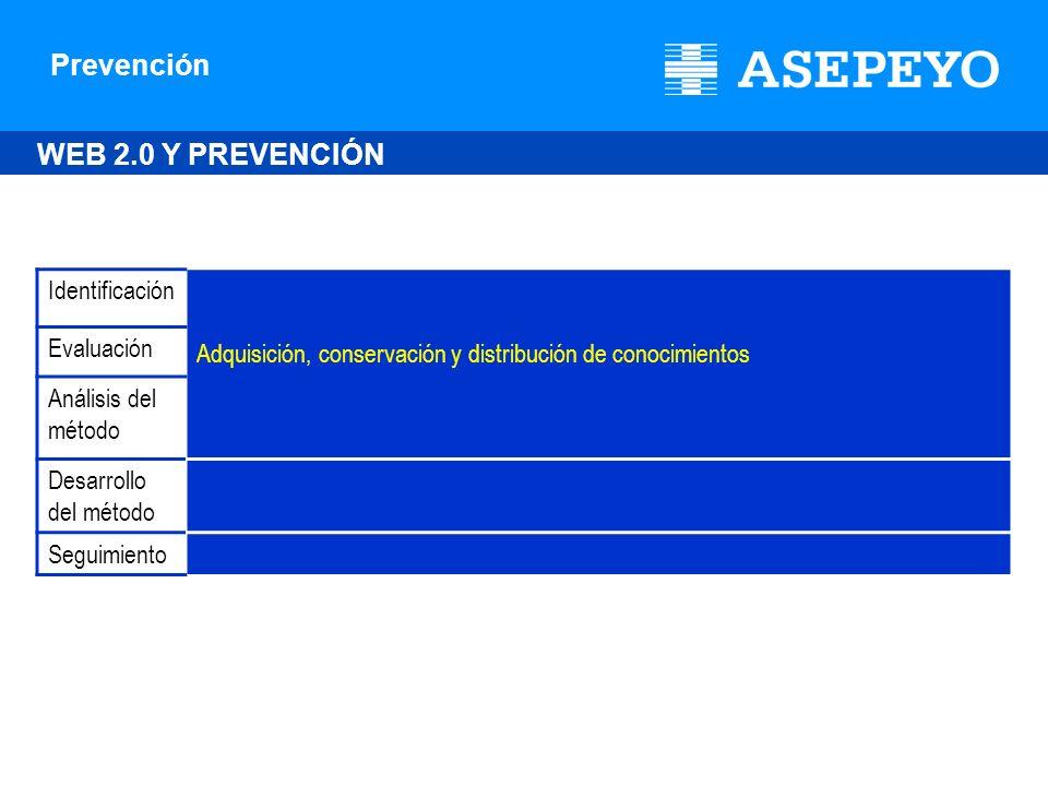 Prevención Identificación Adquisición, conservación y distribución de conocimientos Evaluación Análisis del método Desarrollo del método Seguimiento W