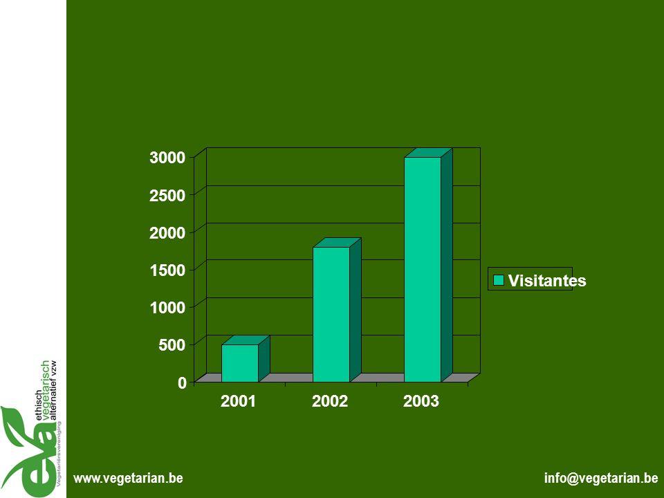 info@vegetarian.bewww.vegetarian.be 0 500 1000 1500 2000 2500 3000 200120022003 Visitantes