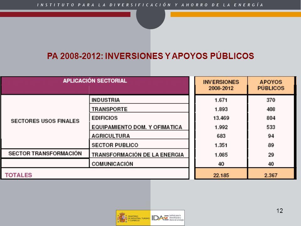 I N S T I T U T O P A R A L A D I V E R S I F I C A C I Ó N Y A H O R R O D E L A E N E R G Í A 12 PA 2008-2012: INVERSIONES Y APOYOS PÚBLICOS