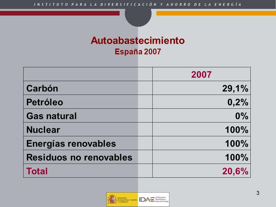 3 Autoabastecimiento España 2007 2007 Carbón29,1% Petróleo0,2% Gas natural0% Nuclear100% Energías renovables100% Residuos no renovables100% Total20,6%