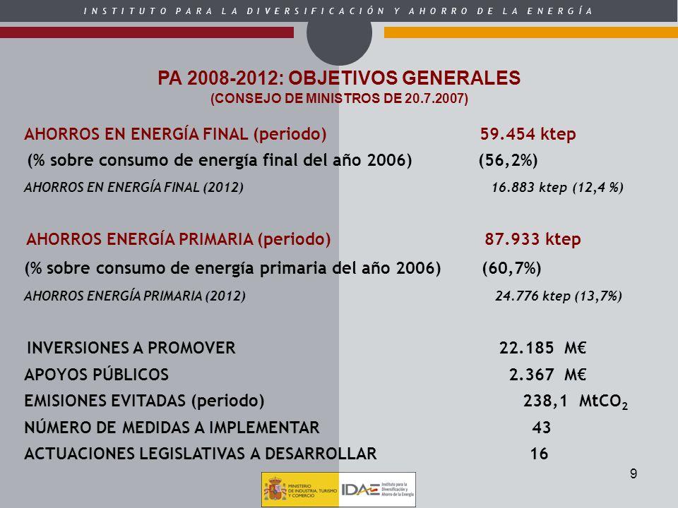 I N S T I T U T O P A R A L A D I V E R S I F I C A C I Ó N Y A H O R R O D E L A E N E R G Í A 9 AHORROS EN ENERGÍA FINAL (periodo) 59.454 ktep (% so