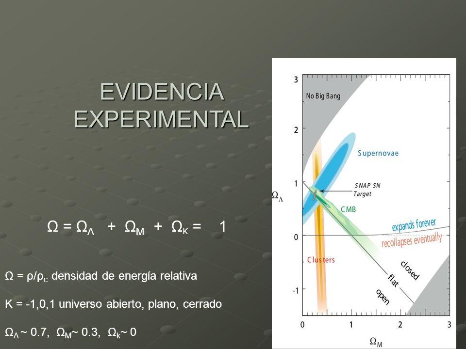 EVIDENCIA EXPERIMENTAL Ω = Ω Λ + Ω M + Ω K = 1 Ω = ρ/ρ c densidad de energίa relativa K = -1,0,1 universo abierto, plano, cerrado Ω Λ ~ 0.7, Ω M ~ 0.3, Ω k ~ 0