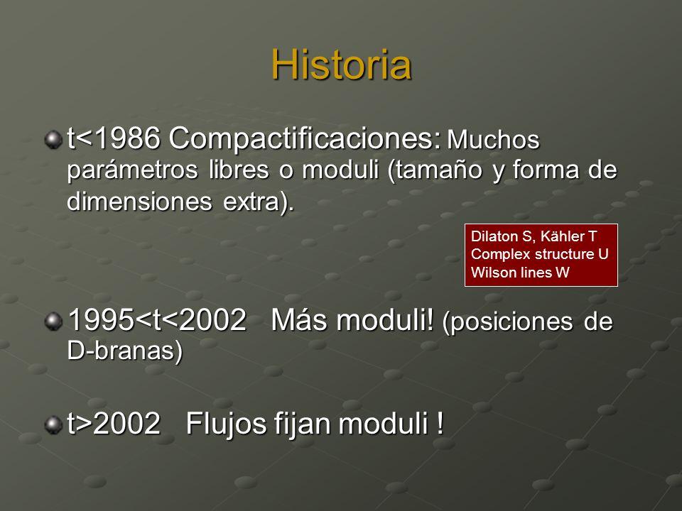 Historia t<1986 Compactificaciones: Muchos parámetros libres o moduli (tamaño y forma de dimensiones extra). 1995<t<2002 Más moduli! (posiciones de D-