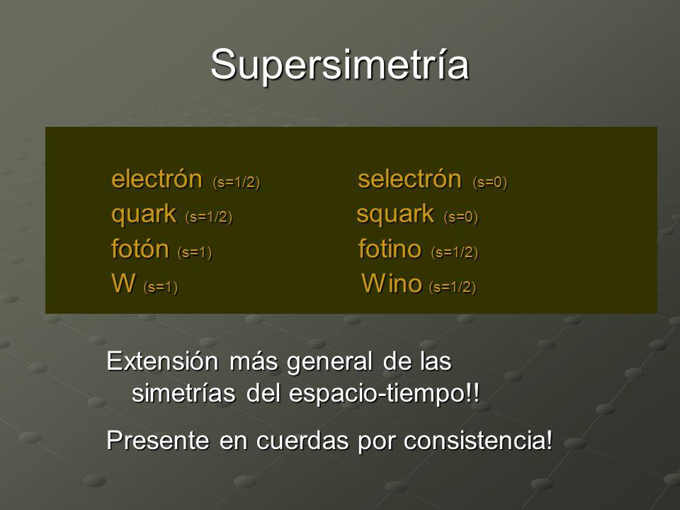 Supersimetría electrón (s=1/2) selectrón (s=0) electrón (s=1/2) selectrón (s=0) quark (s=1/2) squark (s=0) quark (s=1/2) squark (s=0) fotón (s=1) fotino (s=1/2) fotón (s=1) fotino (s=1/2) W (s=1) Wino (s=1/2) W (s=1) Wino (s=1/2) Extensión más general de las simetrías del espacio-tiempo!.