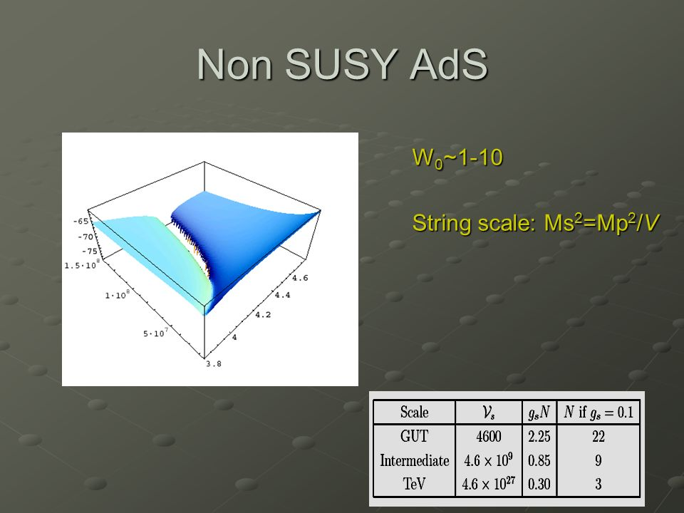 Non SUSY AdS W 0 ~1-10 String scale: Ms 2 =Mp 2 /V
