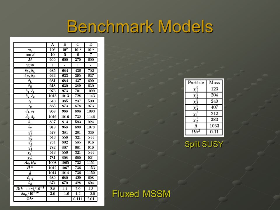 Benchmark Models Fluxed MSSM Split SUSY