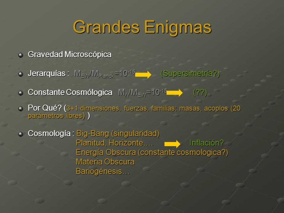 Grandes Enigmas Gravedad Microscópica Jerarquías : M EW /M Planck =10 -15 (Supersimetría?) Constante Cosmólogica M Λ /M EW =10 -15 (??) Por Qué? ( 3+1